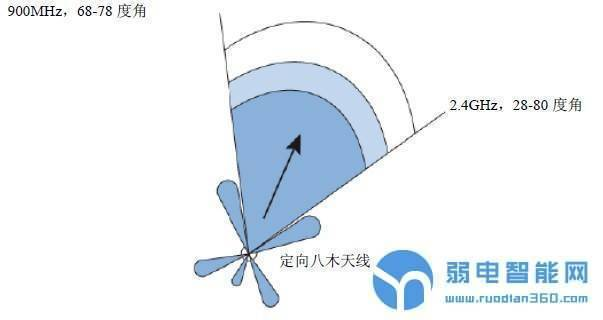 定向天线信号发射模型