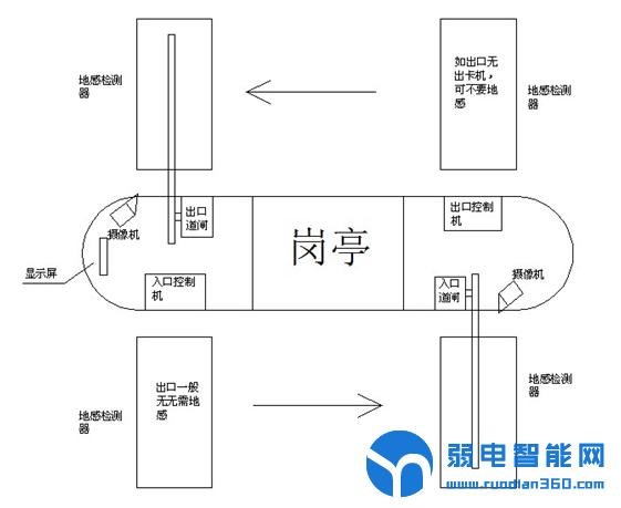 停车道闸系统布置图