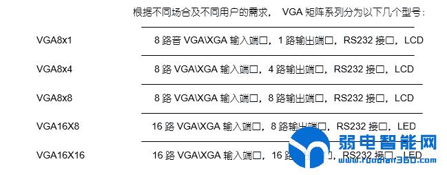 VGA矩阵系统的分类