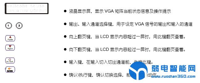 vga矩阵前面板分区及按键功能说明