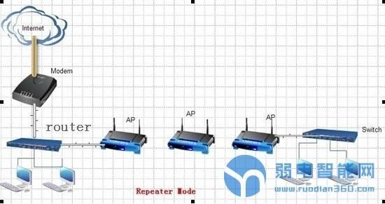 无线覆盖项目中无线AP的五种组网工作模式