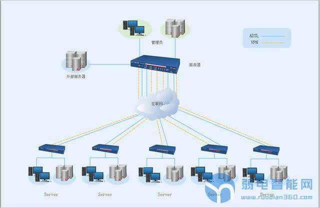 用图说话带你了解常见的网络拓扑结构