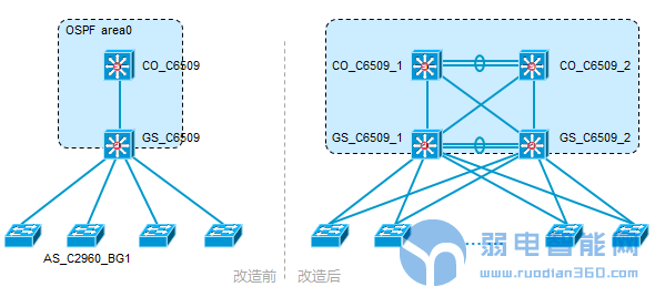 网络工程中常常听到的网络割接,切割到底是什么意思呢?