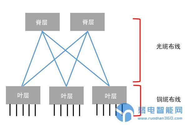 浅谈数据中心网络结构的发展历程7