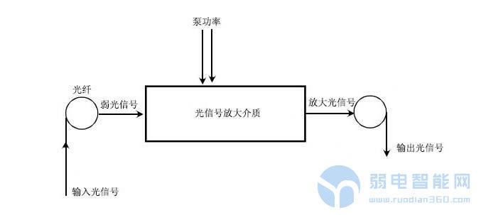 光纤放大器是怎么工作的?