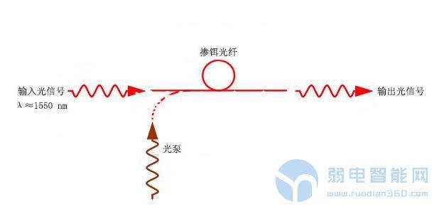 掺铒光纤放大器(EDFA)原理