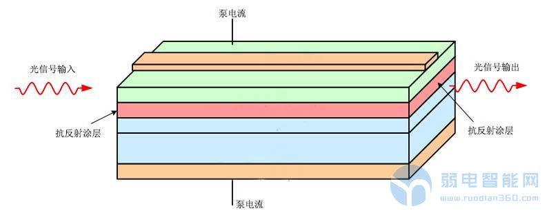 半导体光纤放大器(SOA)原理