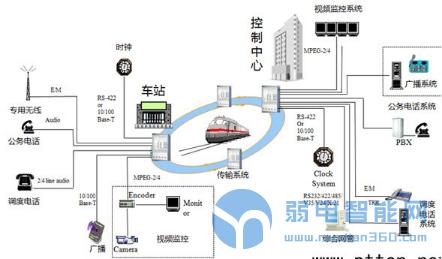 轨道交通项目中综合布线系统方案分析