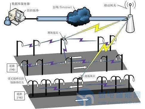 高速公路无线智能<a href='http://www.yyq16.com/html/fwxm/afjk/' target='_blank'><u>监控系统</u></a>应用案例