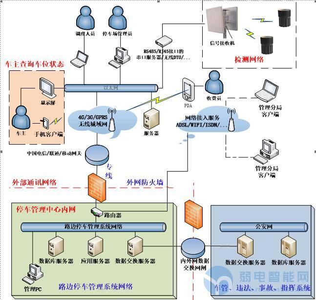 物联网RFID智能停车管理方案