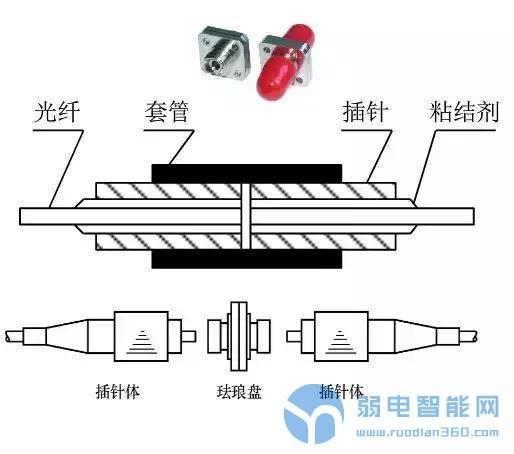 常用光纤连接器类型