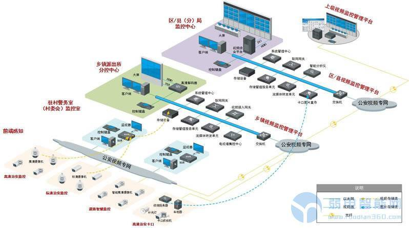 <a href='http://www.yyq16.com/html/fwxm/afjk/' target='_blank'><u>海康威视</u></a>(hikvision)平安乡镇监控系统解决方案