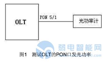 计算光链路全程衰减时,OLT和ONU侧的活动连接器插损是否计取