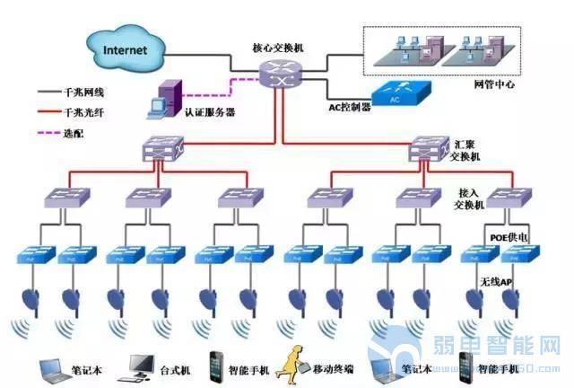 医院无线网络系统方案设计思路