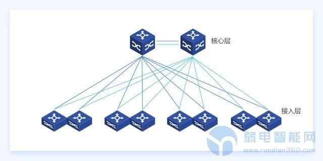 你弄清楚网络系统中什么是核心交换机,什么是汇聚交换机了吗?