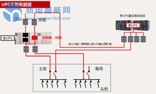 最全面的UPS不断电割接流程和步骤