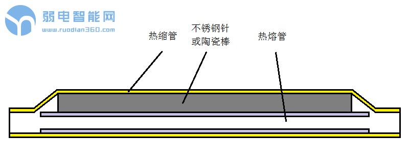 光纤热缩管的应用