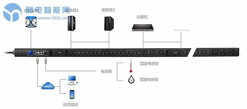 PDU(机架式配电单元)电源插座