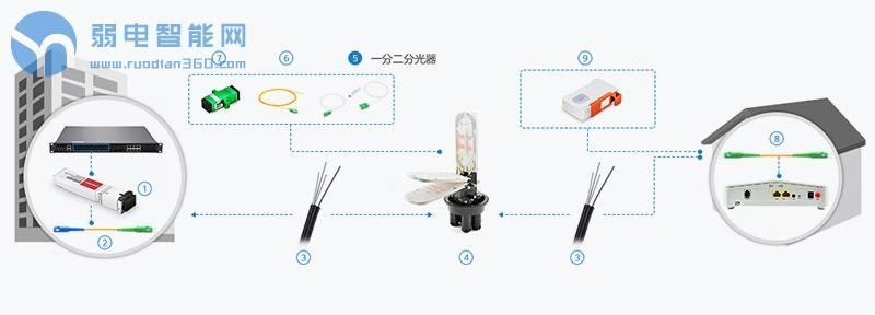 一分二分光器如何使用