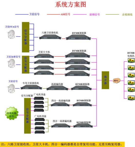 五星级酒店DTMB数字电视系统方案