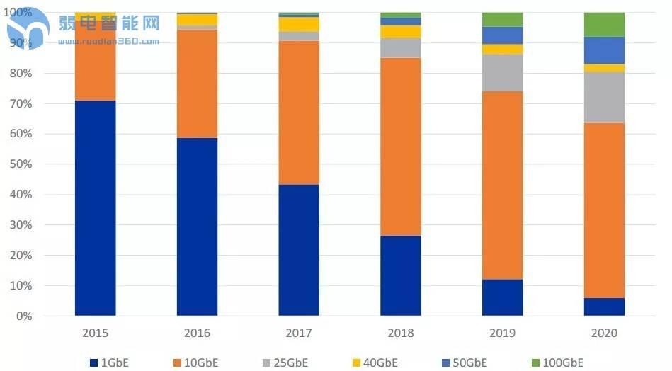 全球光模块市场正迈向200G/400G