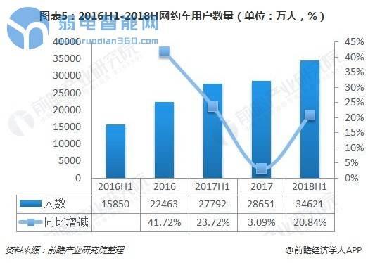 图表5:2016H1-2018H网约车用户数量(单位:万人,%)