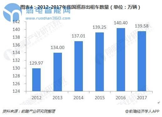 图表4:2012-2017年我国巡游出租车数量(单位:万辆)