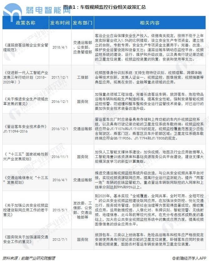图表1:车载视频监控行业相关政策汇总