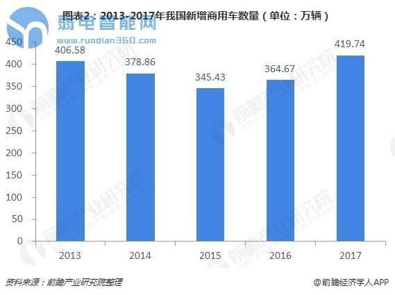 图表2:2013-2017年我国新增商用车数量(单位:万辆)