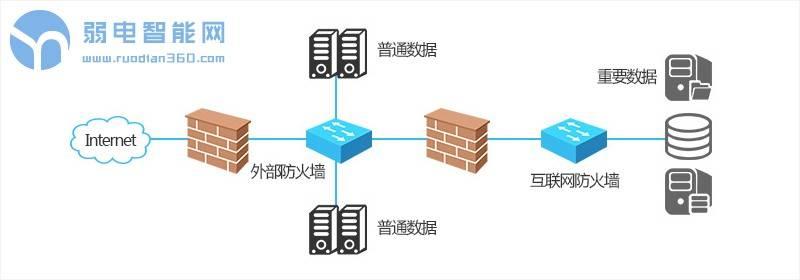 防火墙将普通数据和重要数据分离