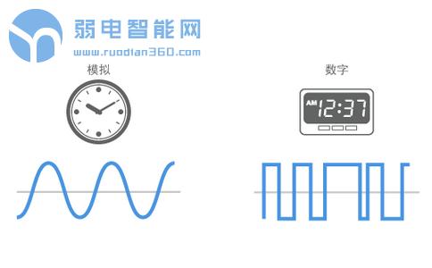 模拟信号与数字信号对比示意图
