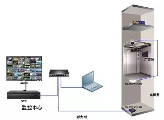 海康电梯无线网桥安装拓扑图