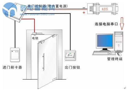 门禁系统控制图