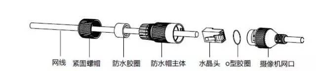 网口防水套安装示意图1