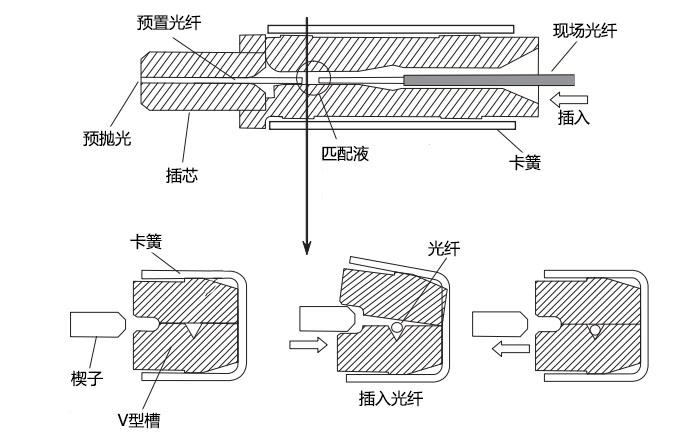 光纤快速连接器/冷接子的工作原理
