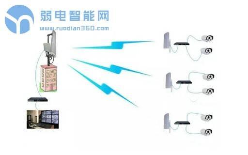 无线网桥安装示意图