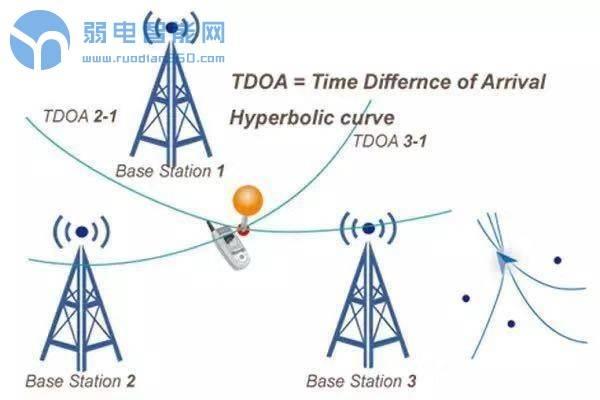 浅谈UWB室内无线定位技术