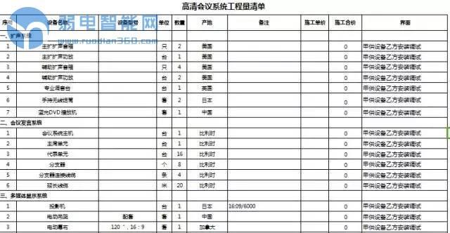 最全的弱电系统配置清单(表格)