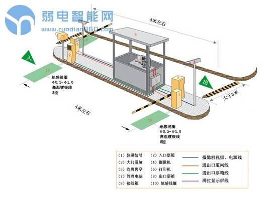 智能停车场系统的五大基本结构
