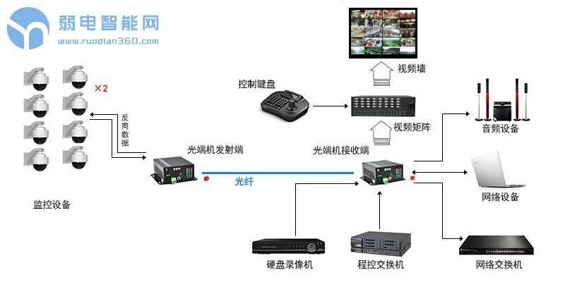SDI光端机与SDI光模块如何搭配使用
