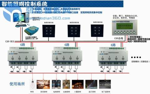 你分得清楼宇自控系统与智能照明系统吗?