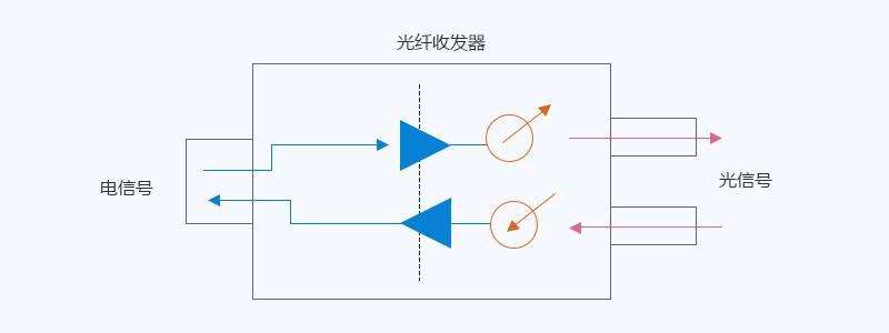 光纤收发器工作原理
