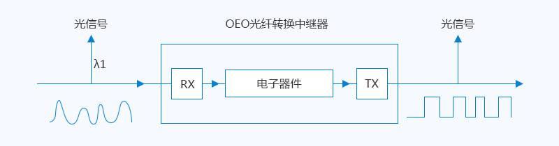OEO光纤转换中继器