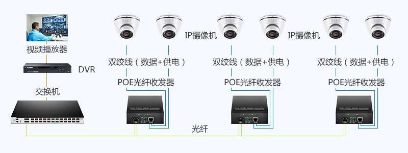 PoE光纤收发器在IP摄像机中的应用