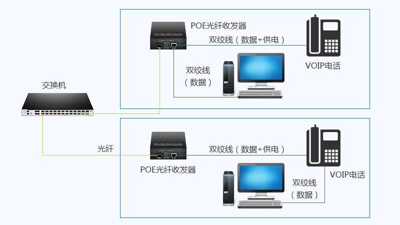 PoE光纤收发器在VoIP电话中的应用