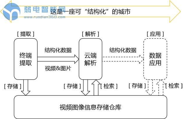 视频图像结构化决定安防大数据应用