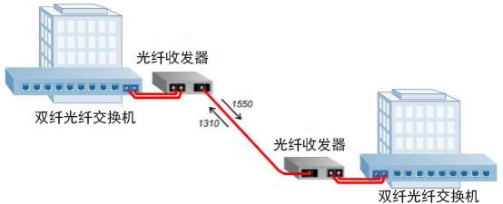 双工转单工光纤收发器