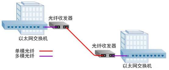 多模转单模光纤收发器