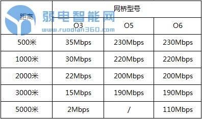 一个无线网桥可以带多少个摄像头