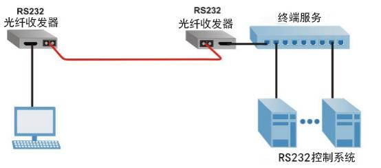 串口转光纤收发器